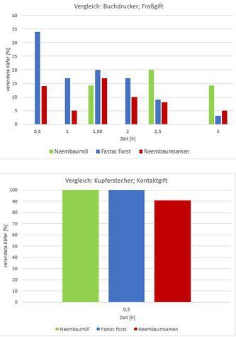 Vergleich: Insektizide Kupferstecher -Kontaktgift; Insektizide Buchdruker - Fraßgift © Maierhofer