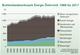 Energieverbrauch AT © Statistik Austria
