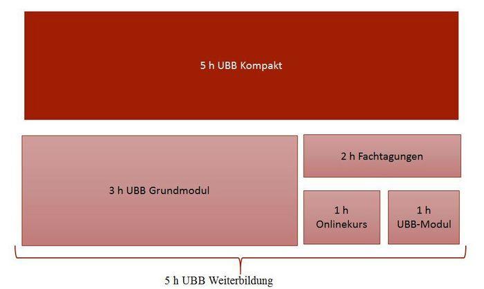 Bild UBB
